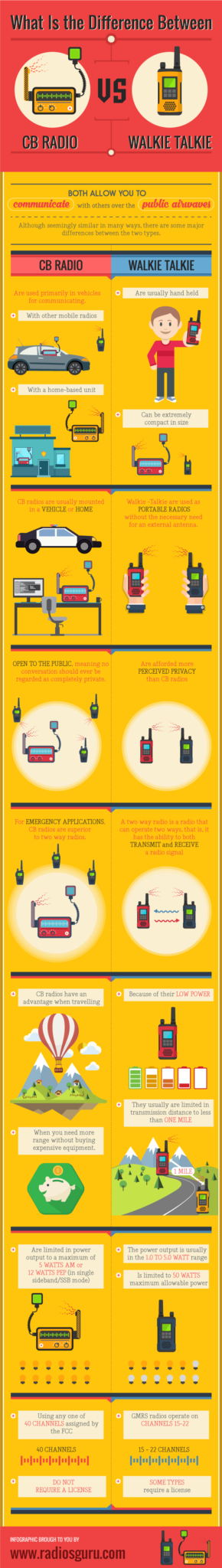 What Is the Difference Between a CB Radio and a Walkie Talkie infographic