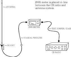 How to use SWR meter